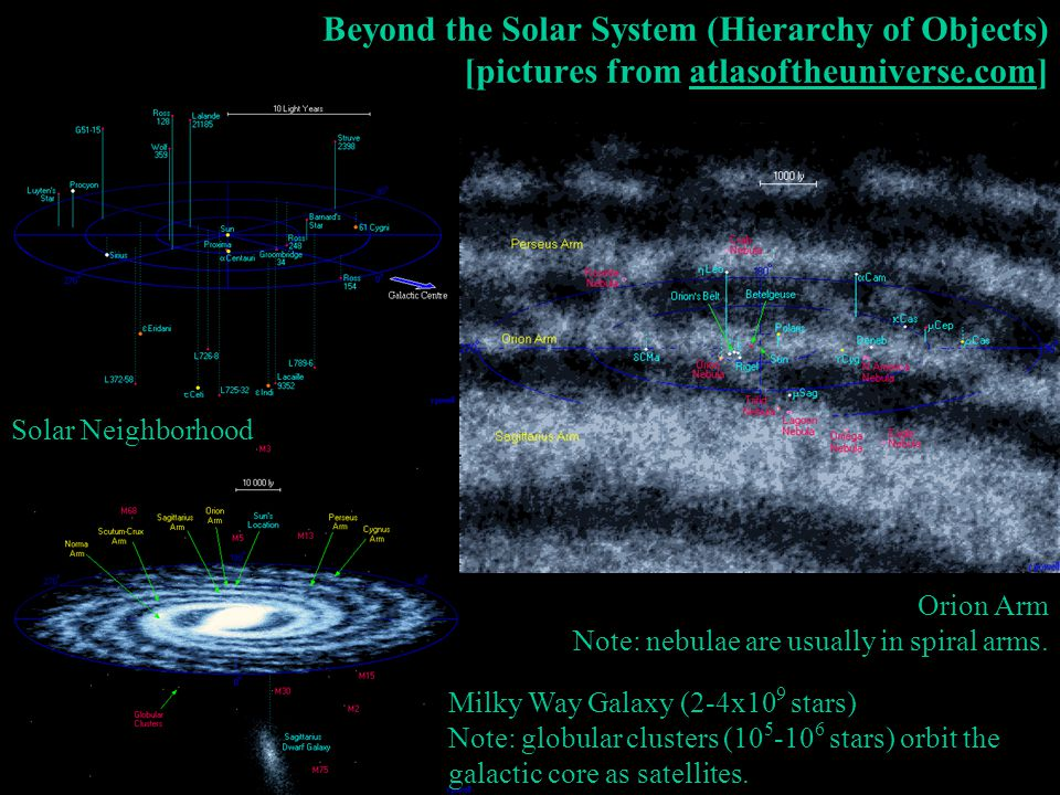 Beyond the Solar System (Hierarchy of Objects) [pictures from atlasoftheuniverse.com]